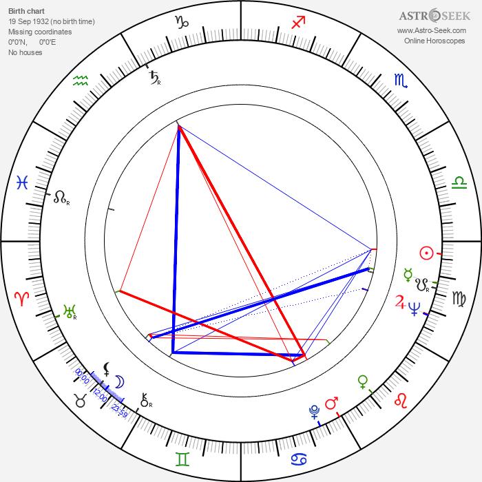 Eero Silvasti - Astrology Natal Birth Chart