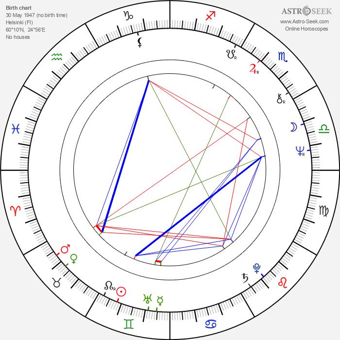 Eero Soininen - Astrology Natal Birth Chart