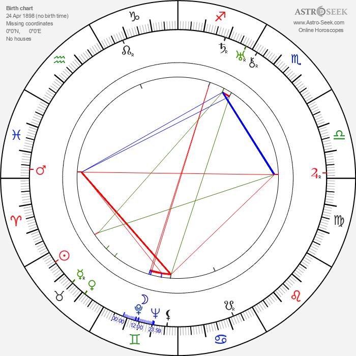 Eero Viitanen - Astrology Natal Birth Chart