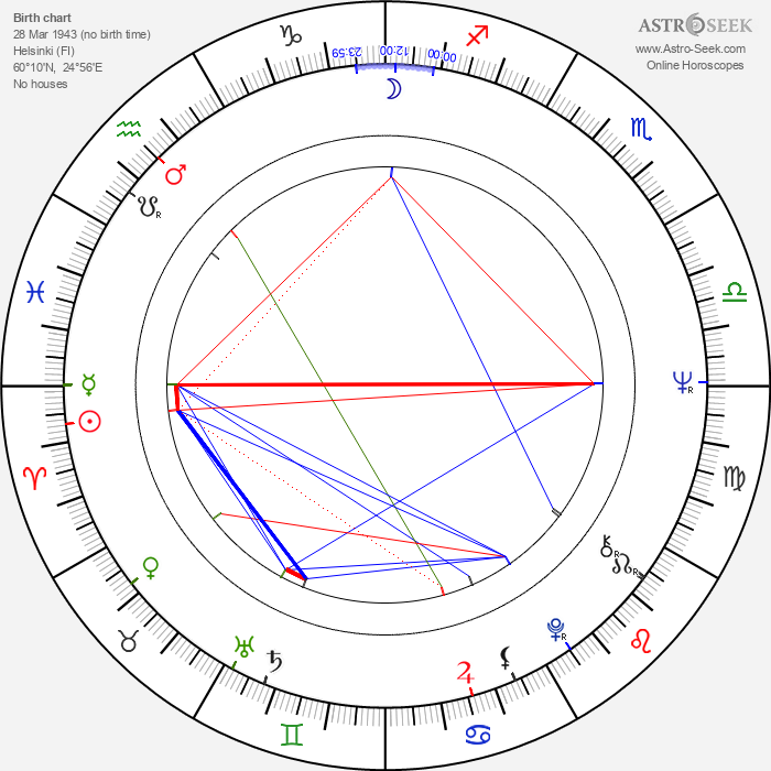 Eeva-Liisa Haimelin - Astrology Natal Birth Chart