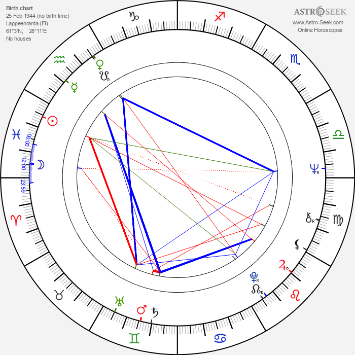 Eeva Litmanen - Astrology Natal Birth Chart