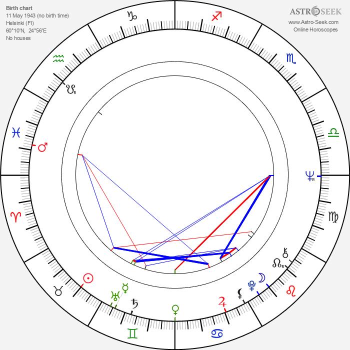 Eeva Salminen - Astrology Natal Birth Chart