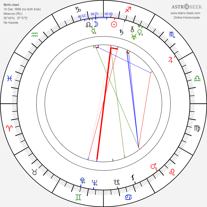 Efim Dzigan - Astrology Natal Birth Chart