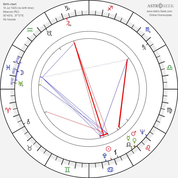Efim Gamburg - Astrology Natal Birth Chart