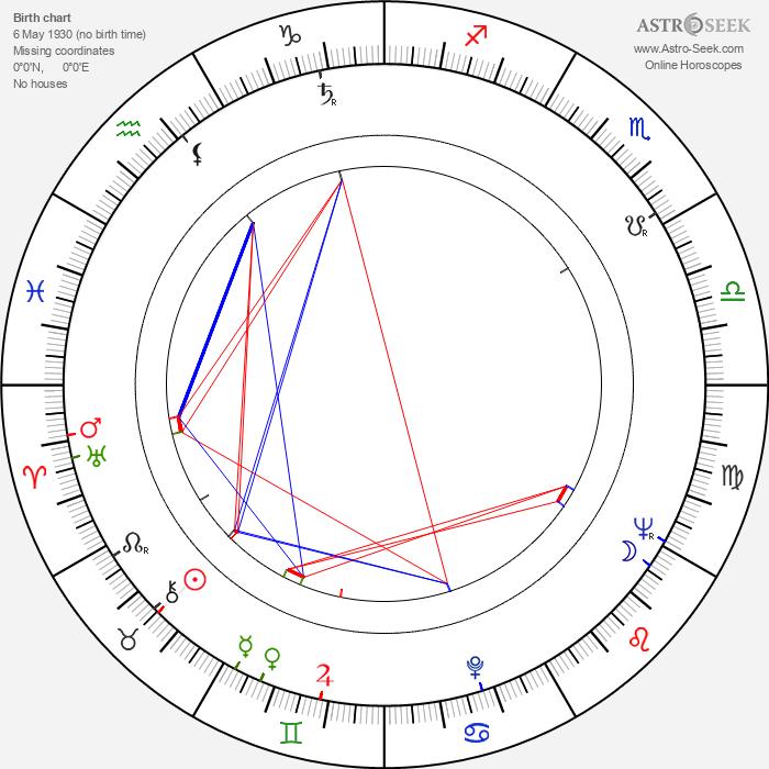 Efrem Pruzhanskiy - Astrology Natal Birth Chart