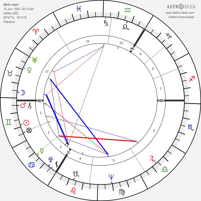 Egan Bischoff - Astrology Natal Birth Chart