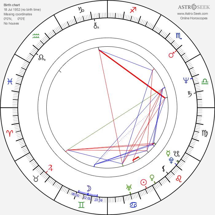 Eggert Þorleifsson - Astrology Natal Birth Chart