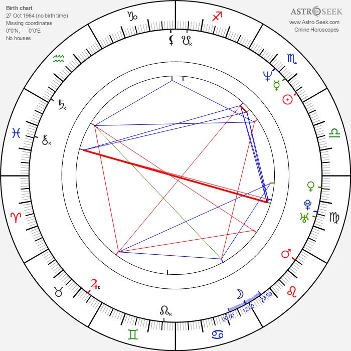 Egil Birkeland - Astrology Natal Birth Chart