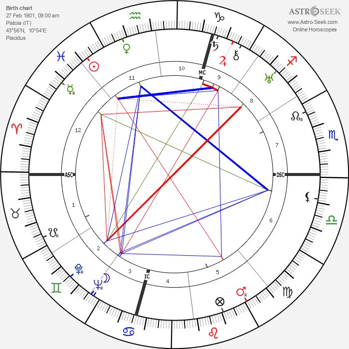 Egle Marini - Astrology Natal Birth Chart