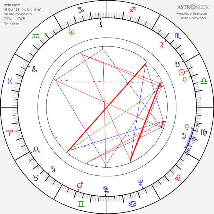 Egon Karter - Astrology Natal Birth Chart