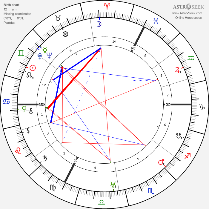Egon Schiele - Astrology Natal Birth Chart