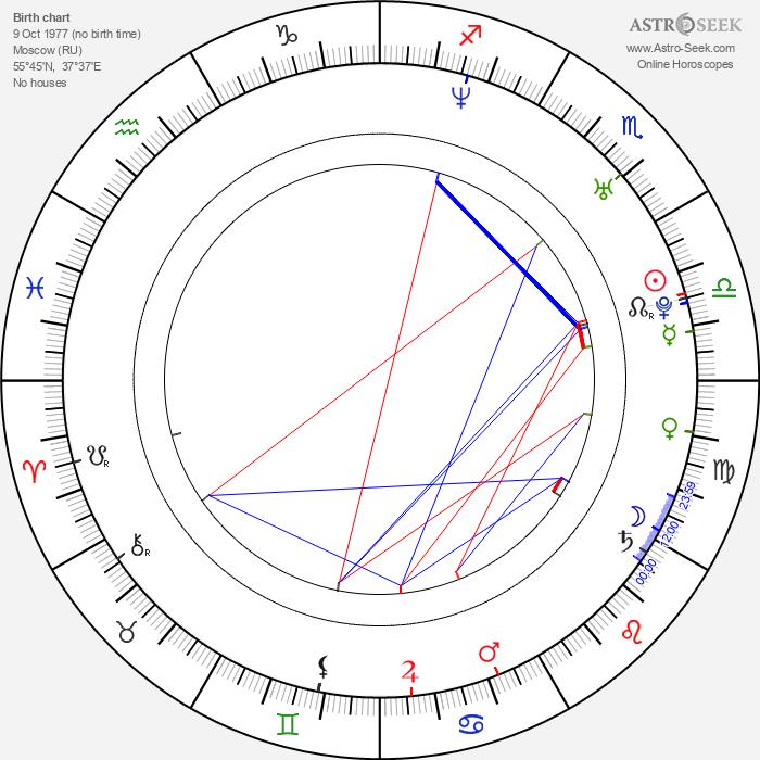 Egor Beroev - Astrology Natal Birth Chart