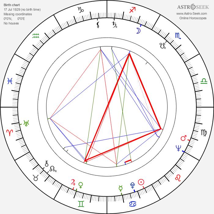 Eiichi Kudō - Astrology Natal Birth Chart