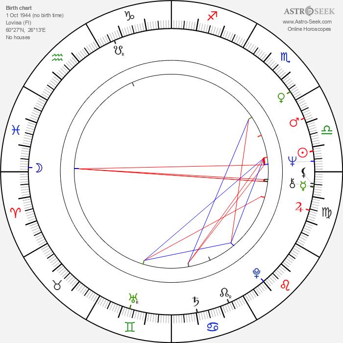 Eija Helander - Astrology Natal Birth Chart