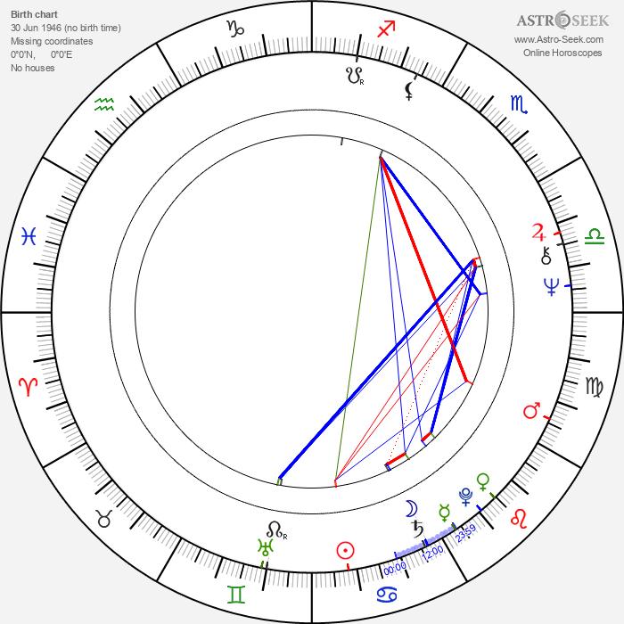 Eija Merilä - Astrology Natal Birth Chart