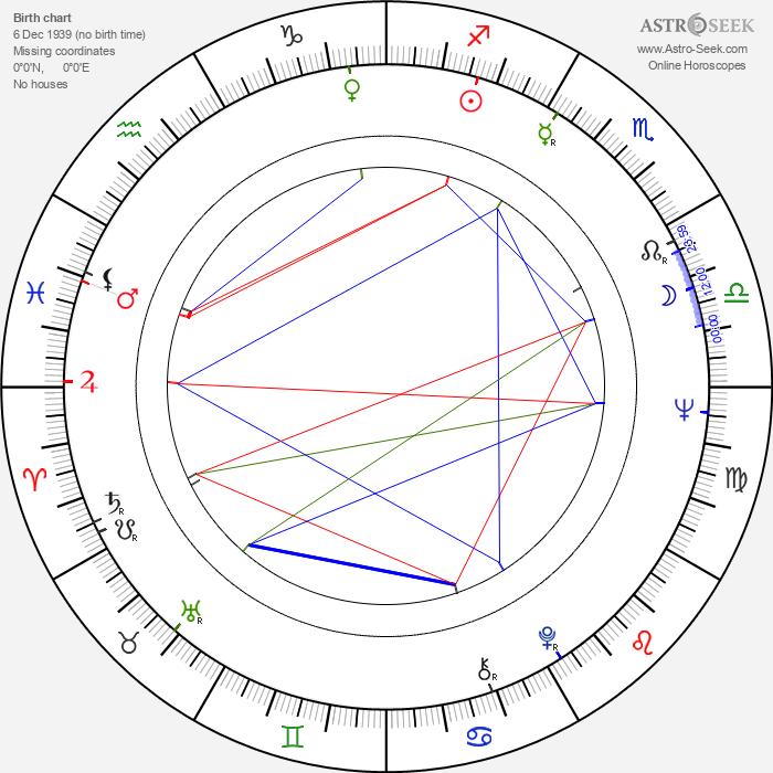 Eija Pokkinen - Astrology Natal Birth Chart