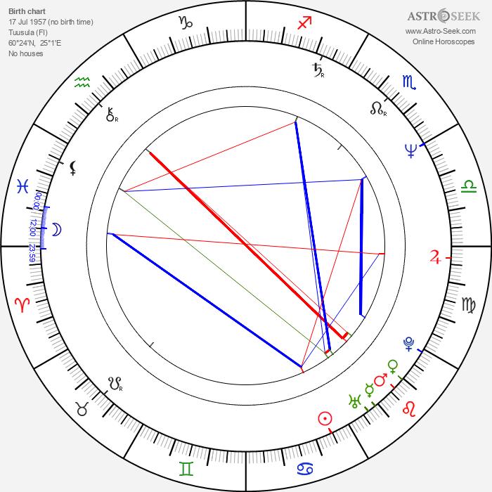 Eija Vilpas - Astrology Natal Birth Chart