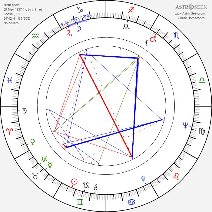Eiji Gô - Astrology Natal Birth Chart