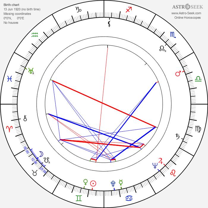 Eiji Okada - Astrology Natal Birth Chart