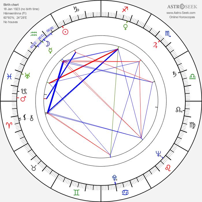 Eikka Lehtonen - Astrology Natal Birth Chart