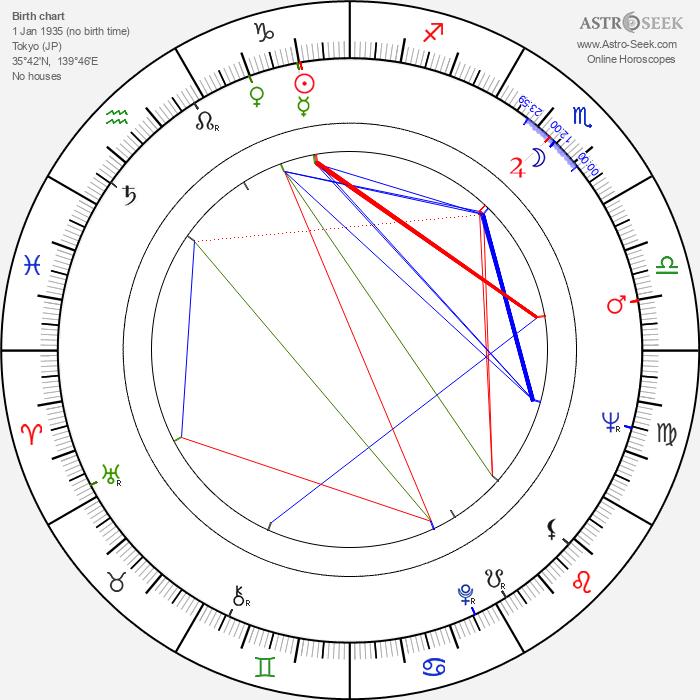 Eiko Kadono - Astrology Natal Birth Chart