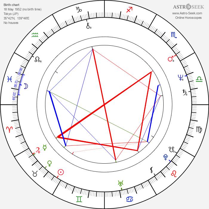 Eiko Matsuda - Astrology Natal Birth Chart