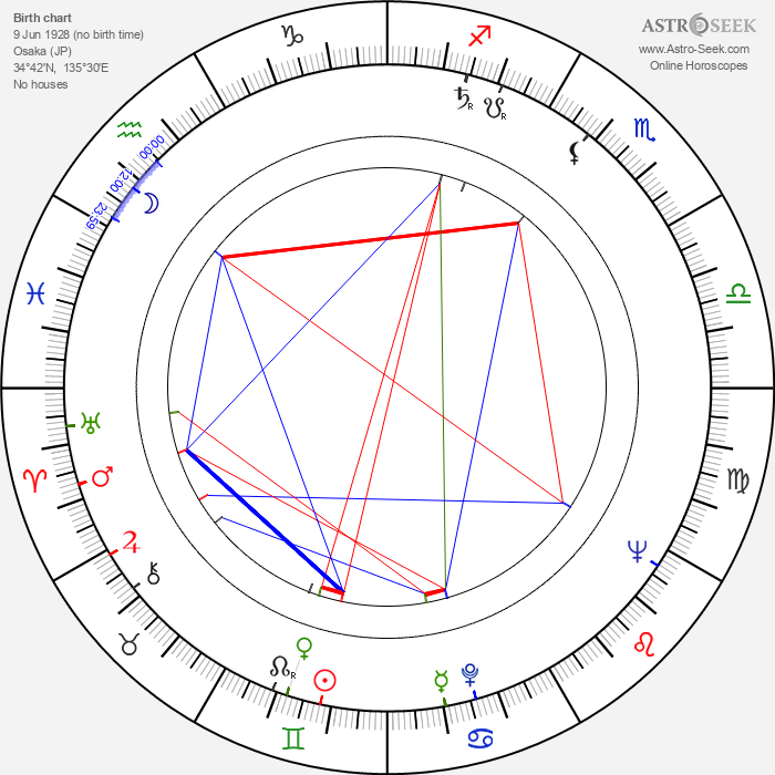 Eiko Shinya - Astrology Natal Birth Chart