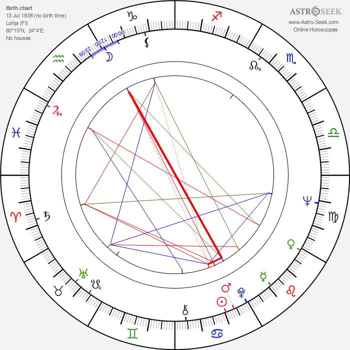 Eila Ilenius - Astrology Natal Birth Chart