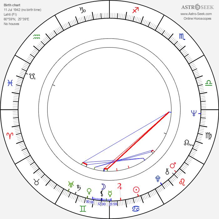 Eila Kaarresalo - Astrology Natal Birth Chart