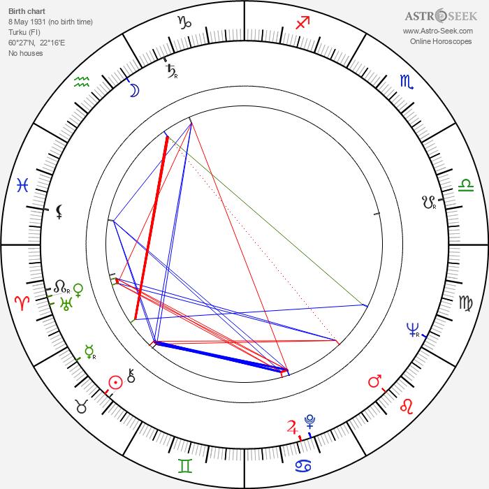 Eila Lappalainen - Astrology Natal Birth Chart