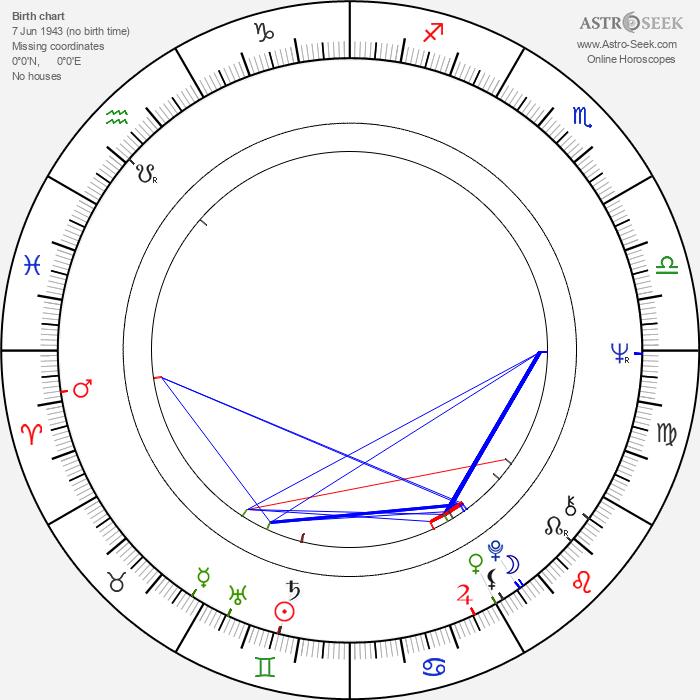 Eila-Maija Mirolybov - Astrology Natal Birth Chart