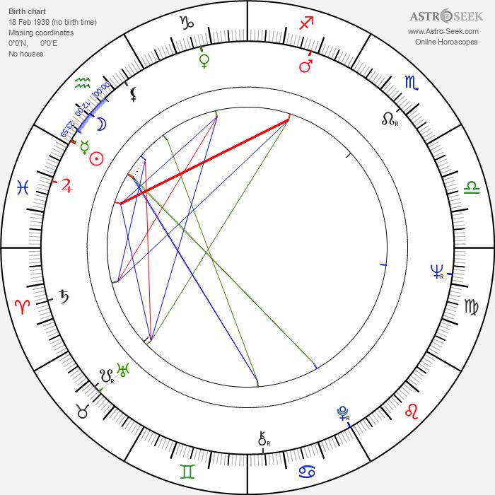 Eila Pienimäki - Astrology Natal Birth Chart