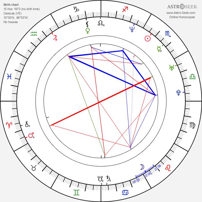 Eileen Abad - Astrology Natal Birth Chart