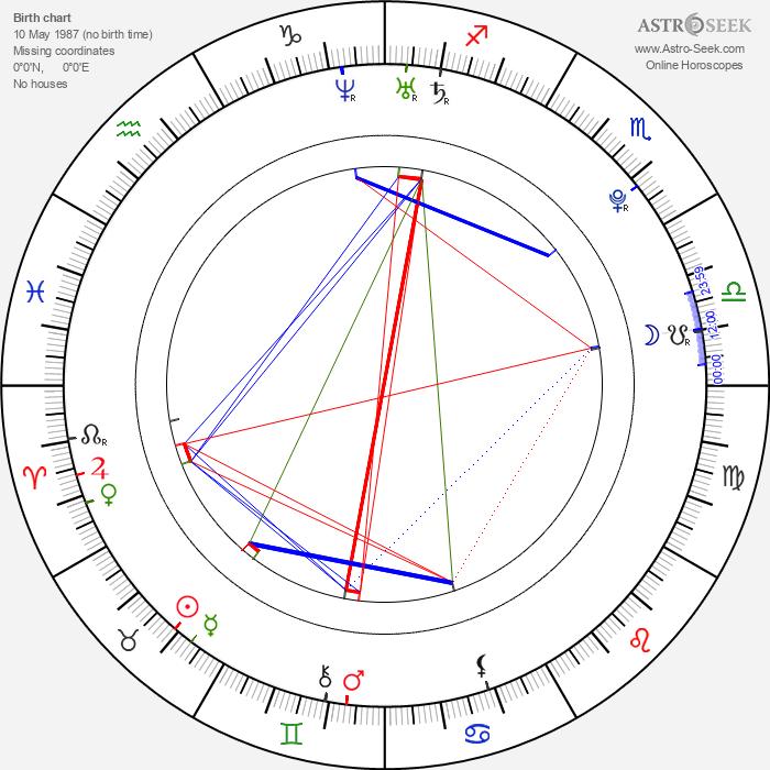 Eileen April Boylan - Astrology Natal Birth Chart
