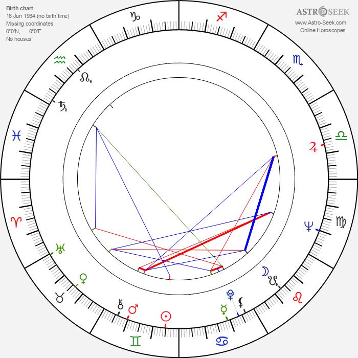 Eileen Atkins - Astrology Natal Birth Chart