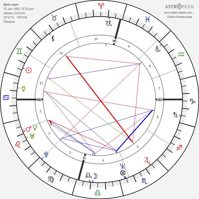 Eileen Davidson - Astrology Natal Birth Chart
