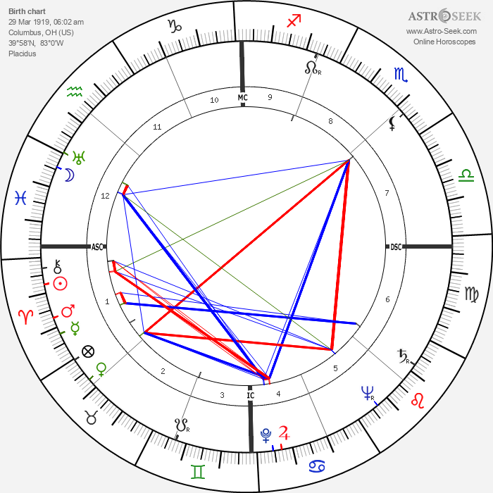 Eileen Heckart - Astrology Natal Birth Chart
