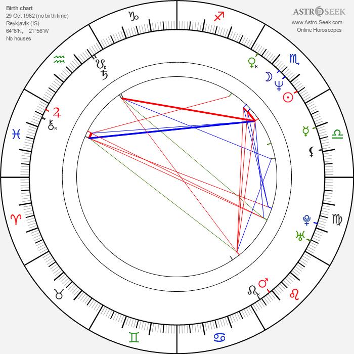 Einar Örn Benediktsson - Astrology Natal Birth Chart