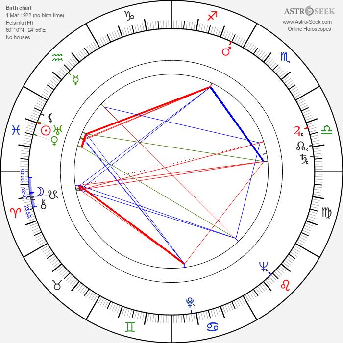 Eine Helke-Viljanen - Astrology Natal Birth Chart
