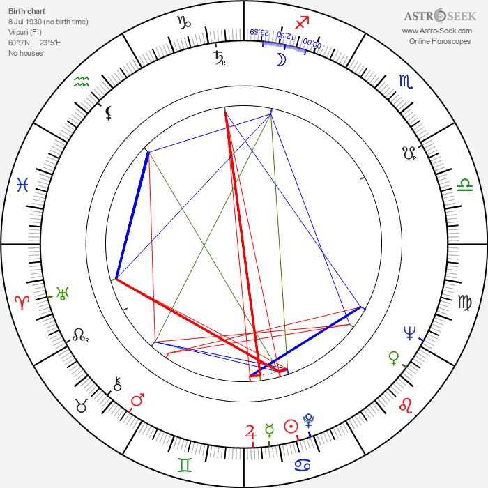 Eini Liukko-Vaara - Astrology Natal Birth Chart