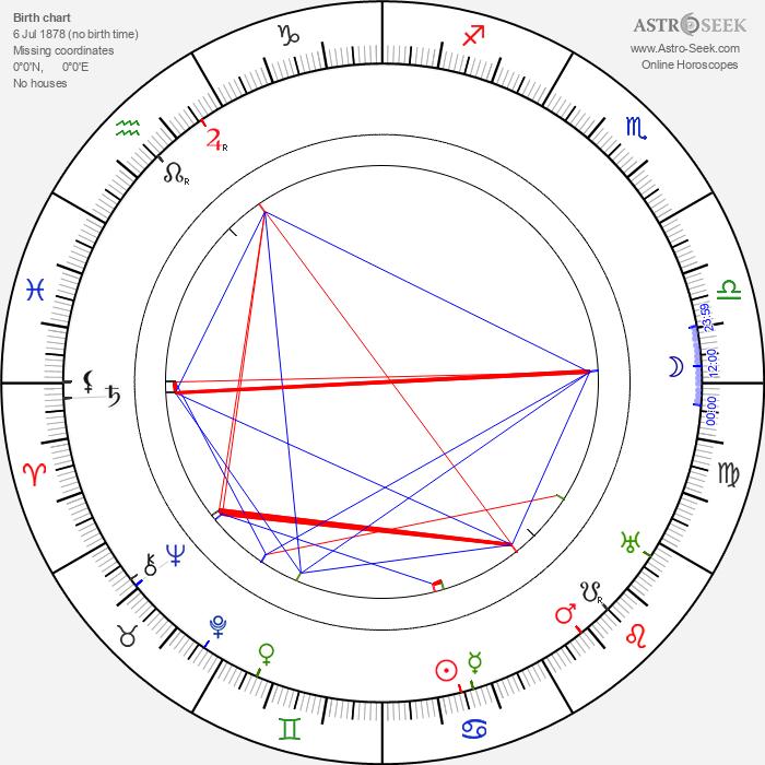 Eino Leino - Astrology Natal Birth Chart