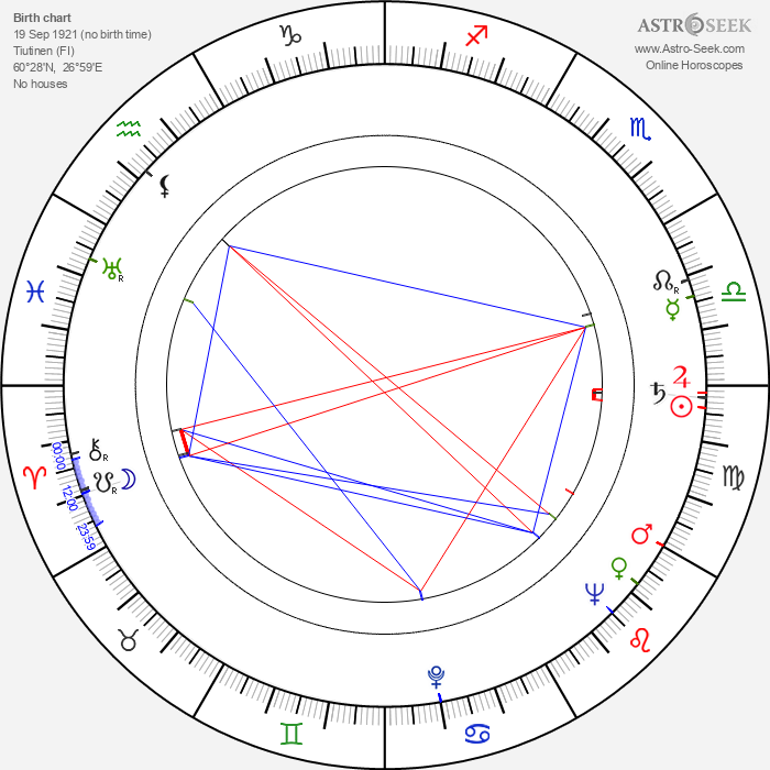 Eino Ruutsalo - Astrology Natal Birth Chart