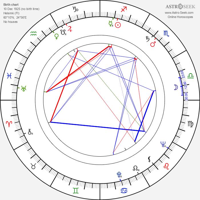 Eino Virtanen - Astrology Natal Birth Chart