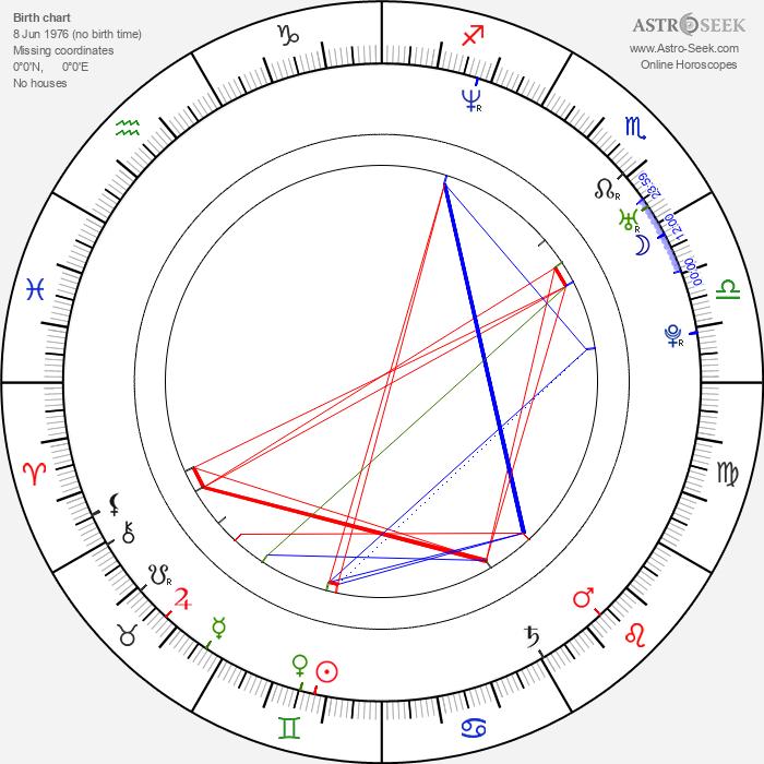 Eion Bailey - Astrology Natal Birth Chart