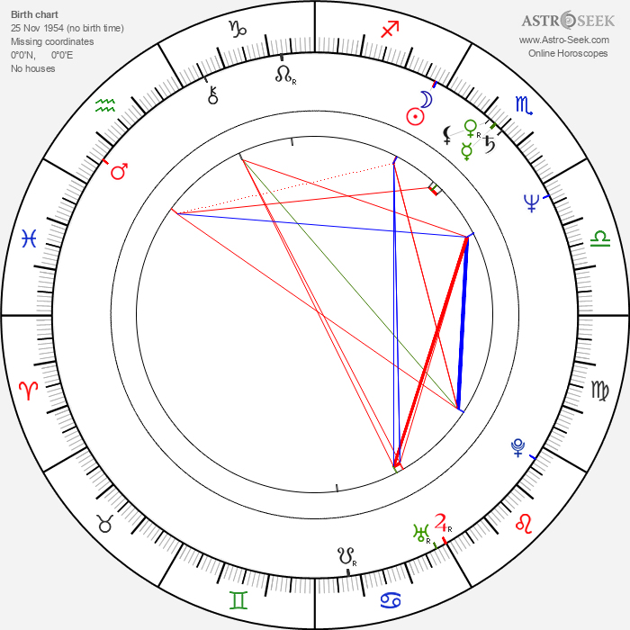 Eithne Browne - Astrology Natal Birth Chart
