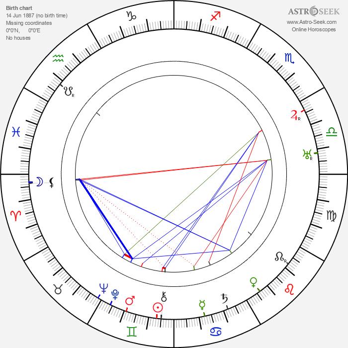 Eja Tengström - Astrology Natal Birth Chart