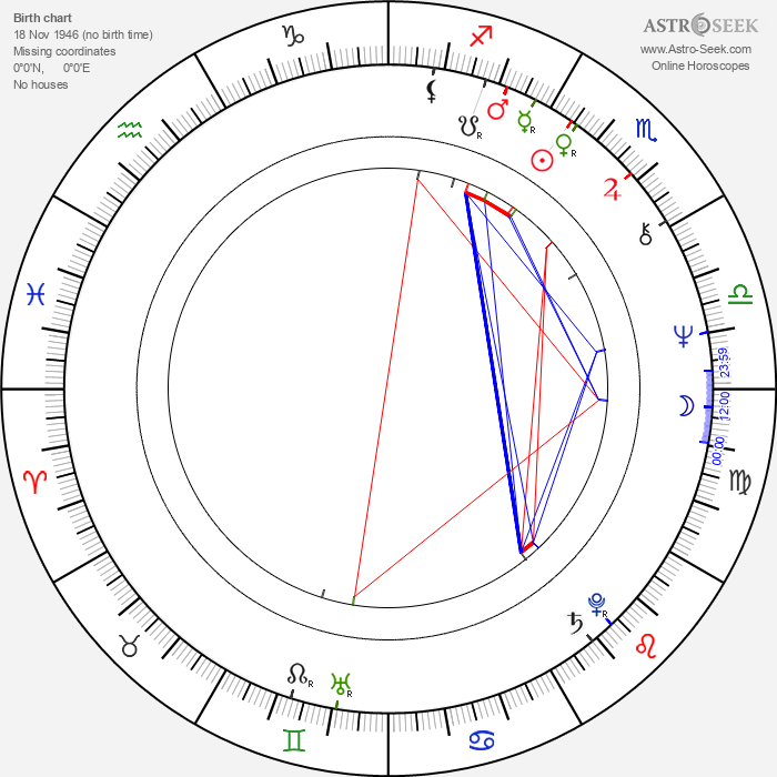 Ekaterina Markova - Astrology Natal Birth Chart