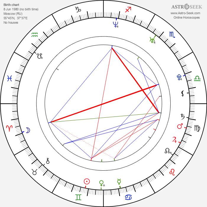Ekaterina Vulichenko - Astrology Natal Birth Chart
