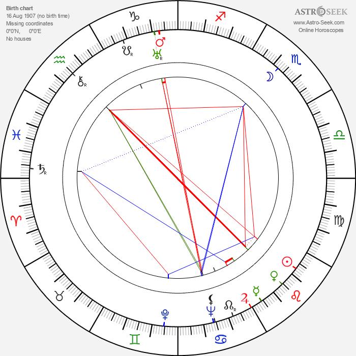 Ela Šilarová - Astrology Natal Birth Chart