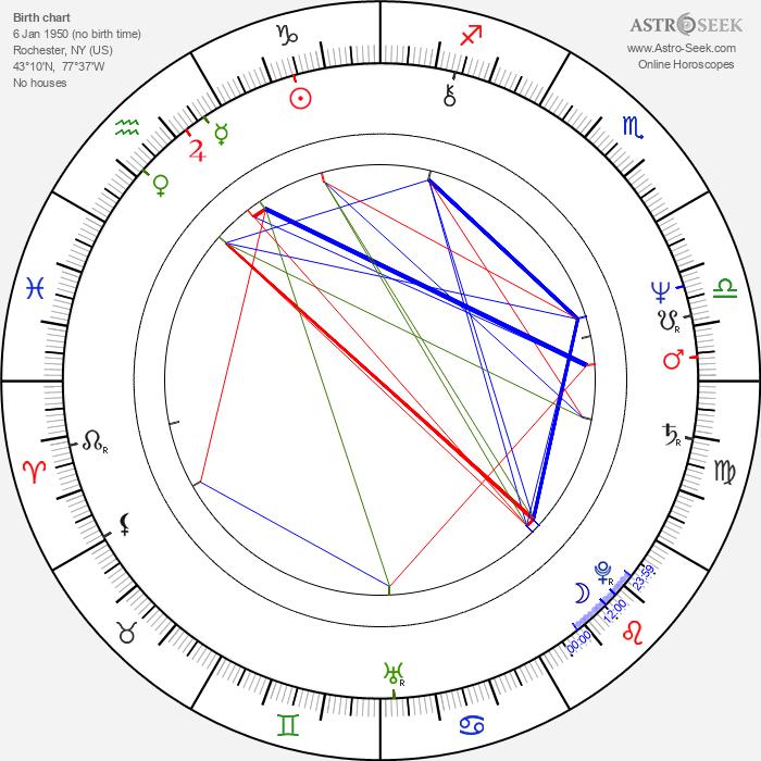 Elaine Bromka - Astrology Natal Birth Chart